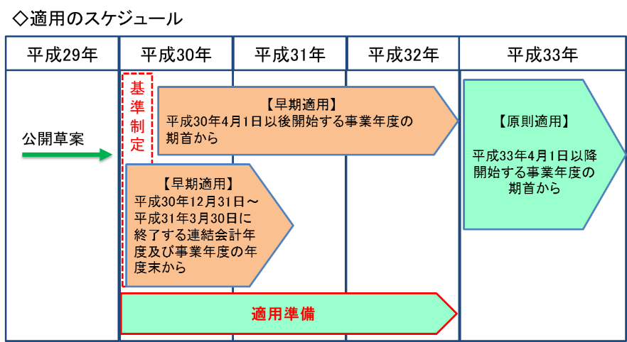 新収益認識基準 適用のスケジュール
