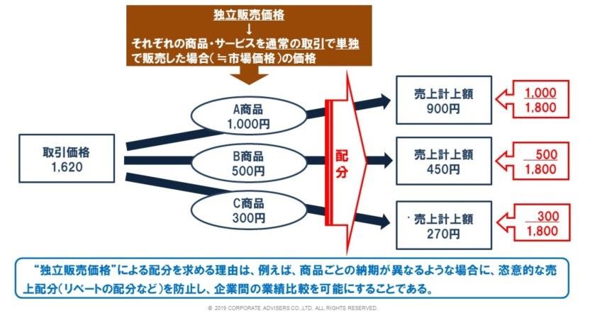 """新しい収益認識、取引価格の配分(売上総額を""""くくり""""へ配分)"""