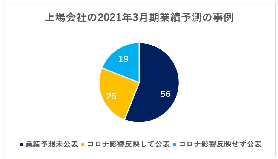 上場会社の2021年3月期業績予測の事例