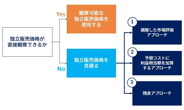 独立販売価格の決定方法
