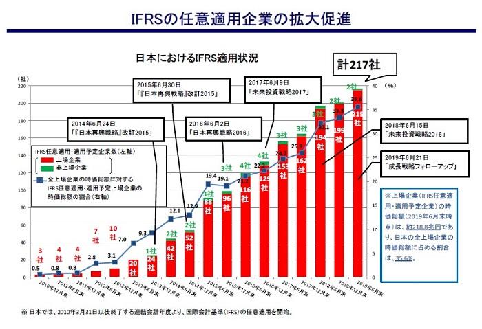 IFRS採用会社の動向